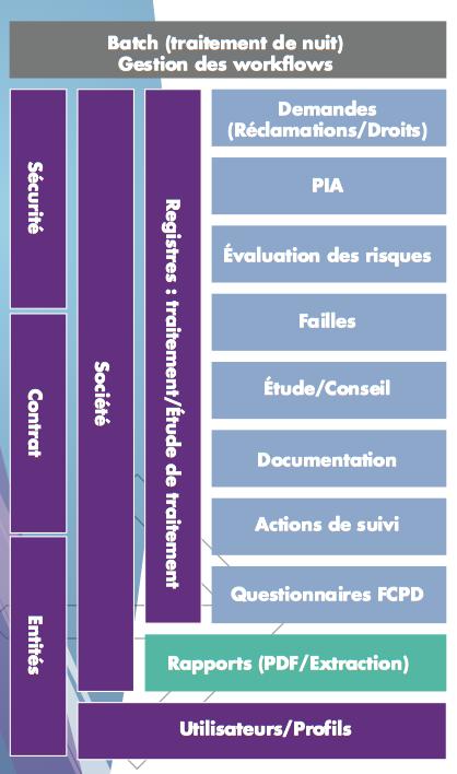 Logiciel pour délégué à la protection des données (DPO / CIL)